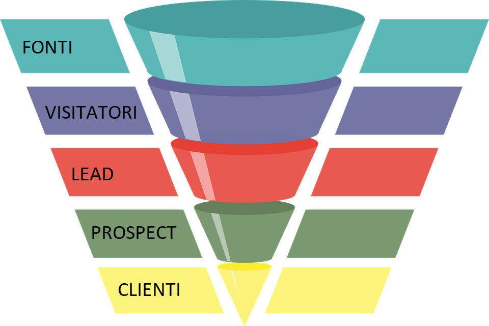 Come creare un funnel di vendita di successo